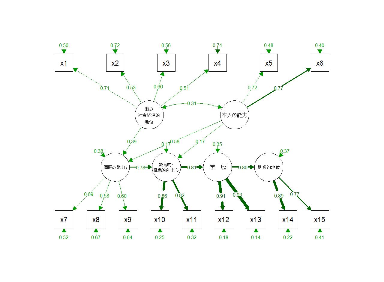 共分散行列を利用4 統計ソフトrの備忘録2