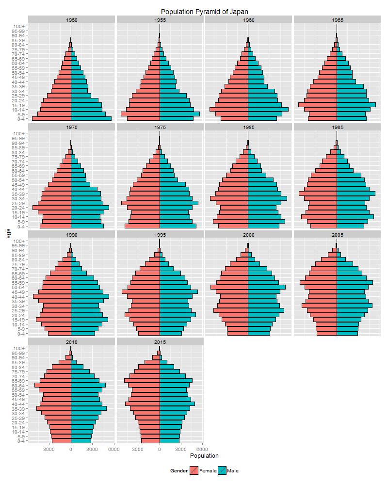 日本 の 人口 ピラミッド